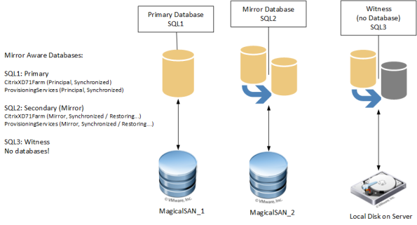 SQL Mirror